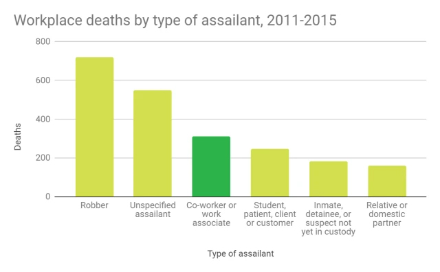 workplace deaths by type of assailant, 2011-2015